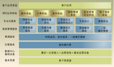 源动力unihub提供的idc服务介绍