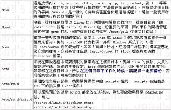 linux档案属性与目录配置