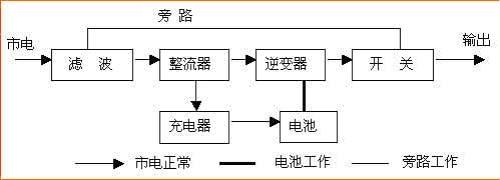 这种ups一直使其逆变器处于工作状态,它首先通过电路将外部交流电转变