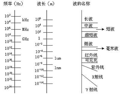一般来说,电磁波的频率越高,可承载的信息量也就越大.