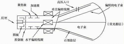医用x光机crt显示器电路图