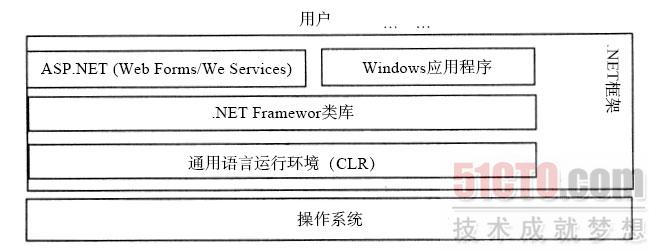 图2-2 .net框架结构