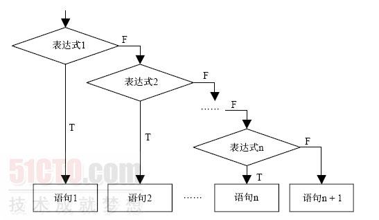 图3-4 if 语句的嵌套结构
