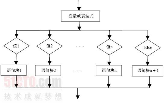 4.1 分支结构