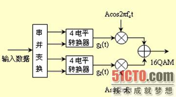 幅值调制与解调的原理 工程测试技术试题