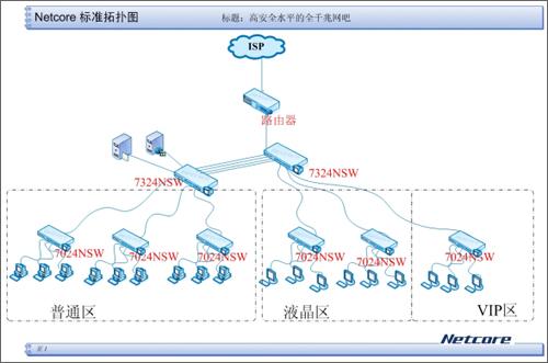 拓扑图如下:; 索引分析和优化解决方案; 发布网吧最新攻略之arp攻击和