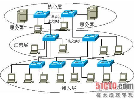 典型中小型网络拓扑结构; 图1-2 典型中小型网络拓扑结构; 三层网络