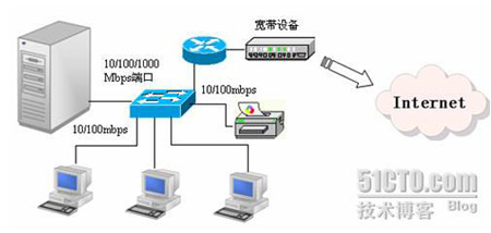 路由器与外部网络连接是通过路由器的wan端口进行的