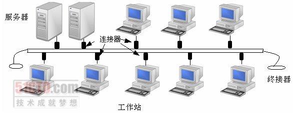 令牌总线结构的代表技术就是ibm的arcnet网络.