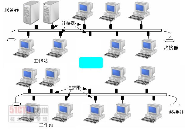 图3-7  双总线结构网络互联示例