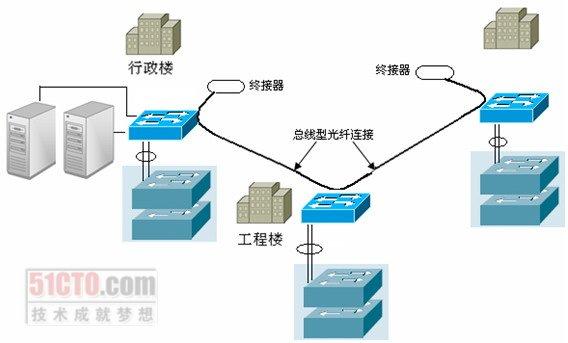 5.3 大型混合型网络结构设计示例