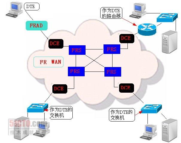 6.4 fr广域网连接拓扑结构设计