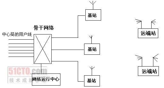 6.7 无线接入广域网连接拓扑结构设计