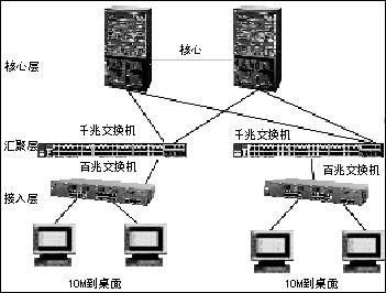这一模块可以用于堆叠switch3400cl设备,并作为到达核心交换机的上行