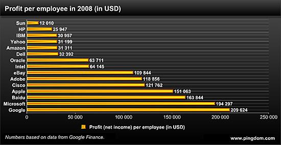 08年谷歌平均每名员工创利21万美元居科技首位