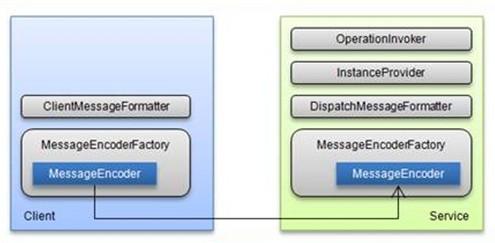 精简版wcf客户端与服务端组件