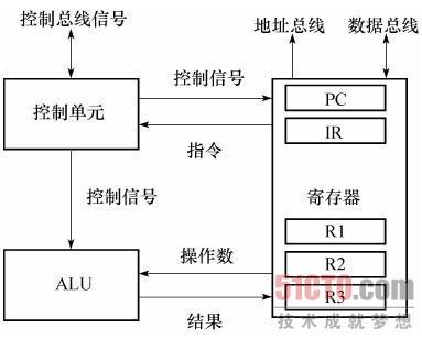 1)算术逻辑单元ALU ALU是进行算术运算和逻辑运算的部件.