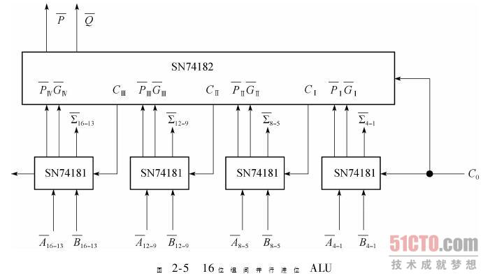 式中Gi=AiBi,称为第i位的进位产生函数,它表明:若本位的两个输入量均为1,必产生进位,它是不受进位传递影响的分量。Pi称为进位传递函数,而PiCi-1称为传递进位或条件进位,它表明:若本位的两个输入中至少有一个为1时,则低位有进位传来时,本位将产生进位;换言之,当Pi=1时,低位来的进位Ci-1将通过本位向高位传递。通式表明:进位由本地进位和传递进位两部分构成,它是构成各种进位链结构的基本逻辑表达式。 并行加法器的进位传递主要有串行进位、并行进位、组内并行而组间串行的进位链、组内并行且组间并行的进位