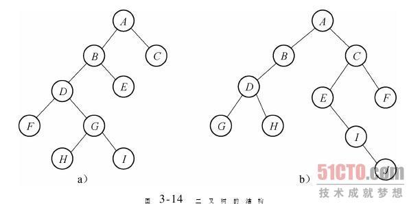 2.2 二叉树的顺序存储结构和链式存储结构(3)