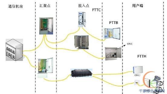 日海fttx物理连接网络结构