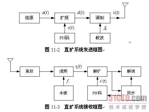 2.1 系统结构