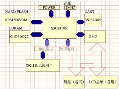 嵌入式系统组成结构图