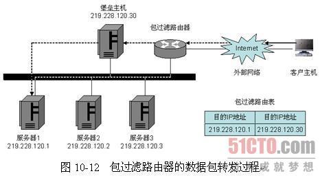 4.3 防火墙的结构