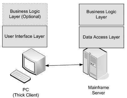 java企业级应用架构设计中的分布式结构