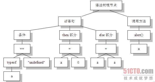 (点击查看大图)图1-5  语法树结构示意图