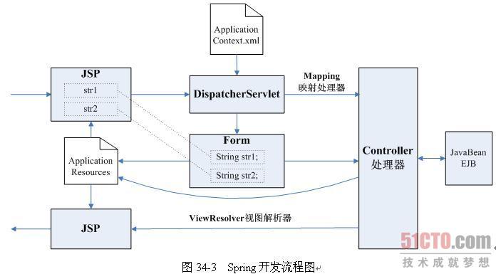 2.1 spring mvc开发流程图