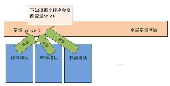 本文节选自最近在日本十分流行的Scala讲座系列的第七篇,由JavaEye的fineqtbull翻译。本系列的作者牛尾刚在日本写过不少有关Java和Ruby的书籍,相当受欢迎。fineqtbull由于时间关系先翻译了他认为最精彩的第七篇,这篇文章节选了第七篇中关于Scala全局变量的描述。 前言 这个连载也持续了不少的刺激内容了,这次为还没有习惯函数式编程的读者写一些东西。 这样写那好像我就是函数式编程的高手了,其实不是。到现在为止做的尽是Java的工作,从去年开始对于羽生田先生的Scala工作感兴趣之