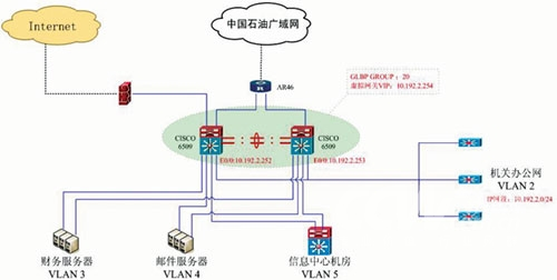 网络频道 网络优化 应用交付 glbp: 让局域网更均衡  同样以此vlan2为