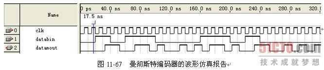 代码分析: 由于曼彻斯特码在码型上实际是把原来的一个码元转换成两个码元,因此每输出两个码元才进行一次数据码元的采样,用标志信号flag来指示。 保存文件为mcode.v,单击Files  Create/Update  Create Symbol Files for Current File命令,为mcode.v产生原理图模块。新建一个原理图文件,在原理图空白处双击,在弹出的Symbol对话框中选择Project mcode模块,单击OK按钮退出Symbol对话框。在原理图的适当位置放置mcode模块,并添