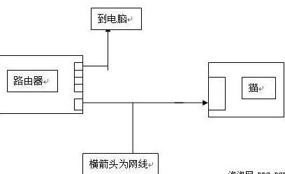 安装流程图