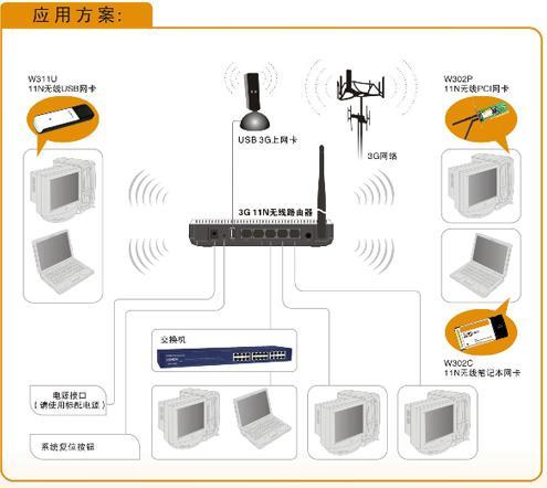 tenda 3g无线路由器工作原理:如上图所示,这就是tenda的3g路由器工作