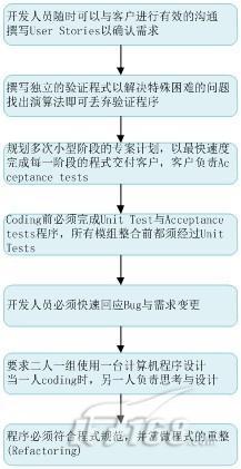 xp开发流程的基本步骤