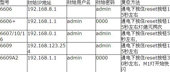 常见型号腾达路由器ip列表