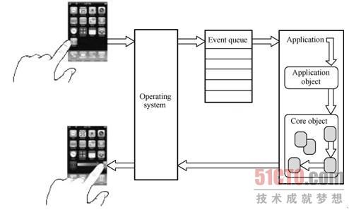 苹果6显示电路方框图