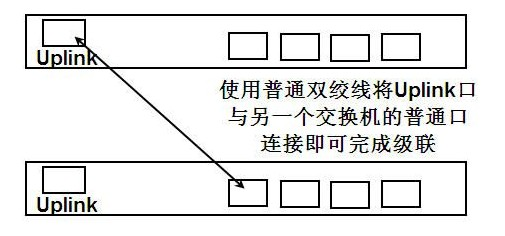 关于交换机连接方式学习笔记