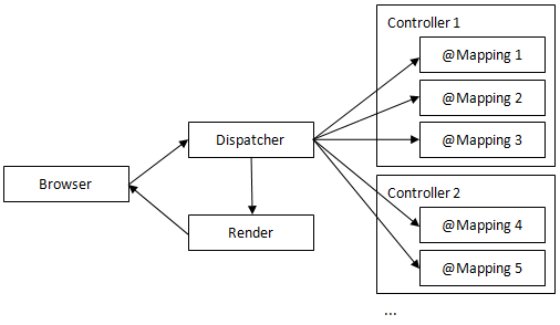 图1. 请求处理流程