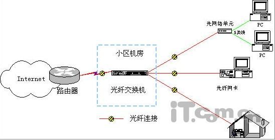 基于光纤以太网技术的设计图