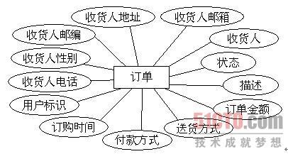 3.2 数据库概念结构设计