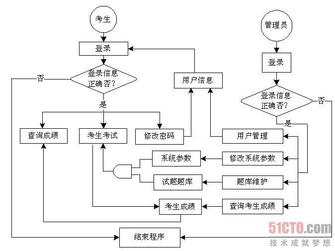 图书管理业务流程图_图书馆管理业务流程图