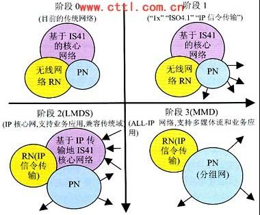 媒体网关能够在电路交换网的承载通道和分组网的媒体流之间进行转换