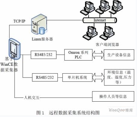 基于嵌入式wince的远程数据采集系统(1)