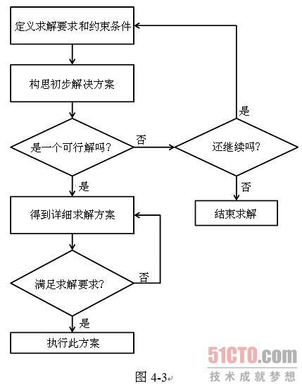 例如,某个公司的新产品设计流程可以用图4-3表示.图片
