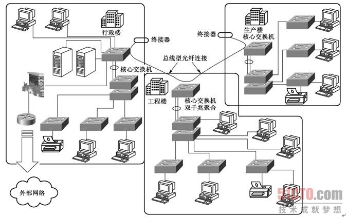 3.3.3 大型混合型网络结构设计示例 所谓的混合型网络结构,通常是指星型网络与总线型网络这两种网络结构在一个网络中的混合使用。之所以在企业网络中要采用这两种基本网络结构,是因为星型网络和总线型网络都有各自不同的优缺点,如果把它们混合在一个网络中应用,则可在缺点上相互弥补。如星型网络的优点是便于扩展和维护,但距离较短,不便于工作于远距离连接(双绞线网络直径限制在200m);而总线型网络的优点(细同轴电缆最大长度达185m,粗同轴电缆最大长度可达500m,光纤则更长)正好弥补了星型网络的缺点,而其不便于扩展