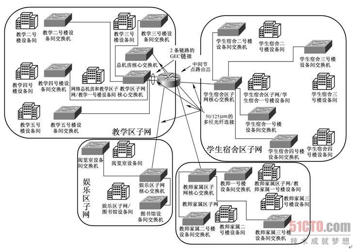 3.4 园区网络结构设计示例