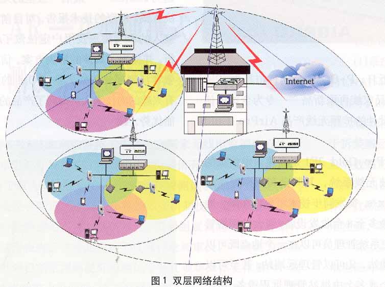 方案中采用了双层宽带无线接入网络结构(如图1所示),将无线接入分为宏