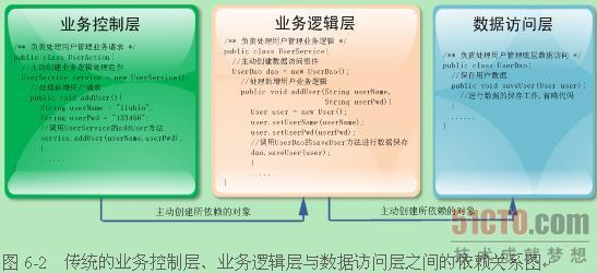 spring依赖注入_1.3 spring 2.5拿手戏--控制反转与依赖注入